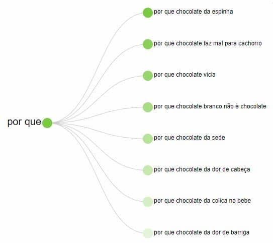 Exemplo de aplicação da pesquisa de palavras-chave para SEO na ferramenta Answer the Public