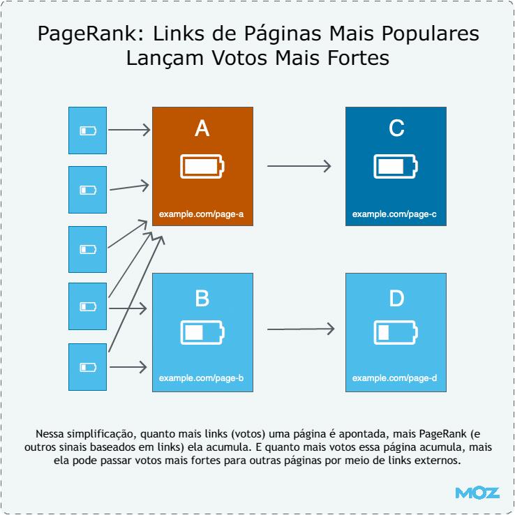 Como a popularidade de página influencia o algoritmo do Google